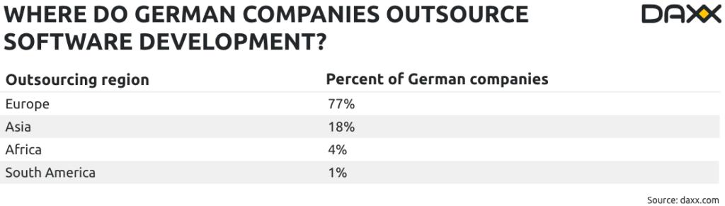 Description: german-companies-it-outsourcing-ukraine