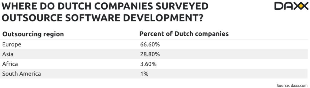 Description: where-dutch-companies-outsource-software-development